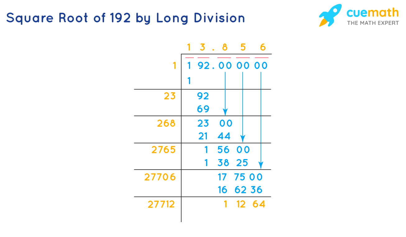 Square Root of 192 by Long division method