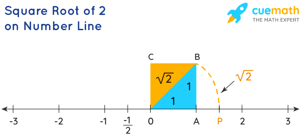 Square Root 2 on a Number Line.