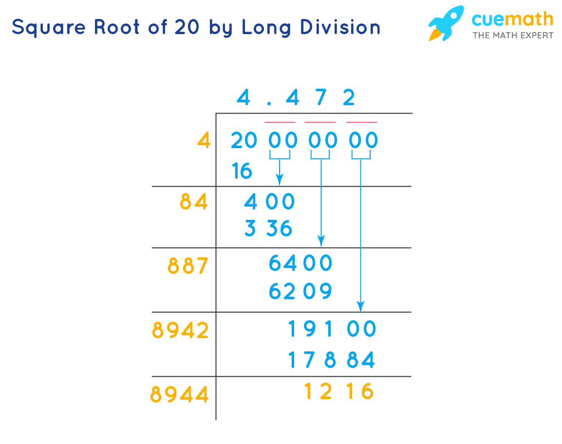 Square Root of 20 by Long Division