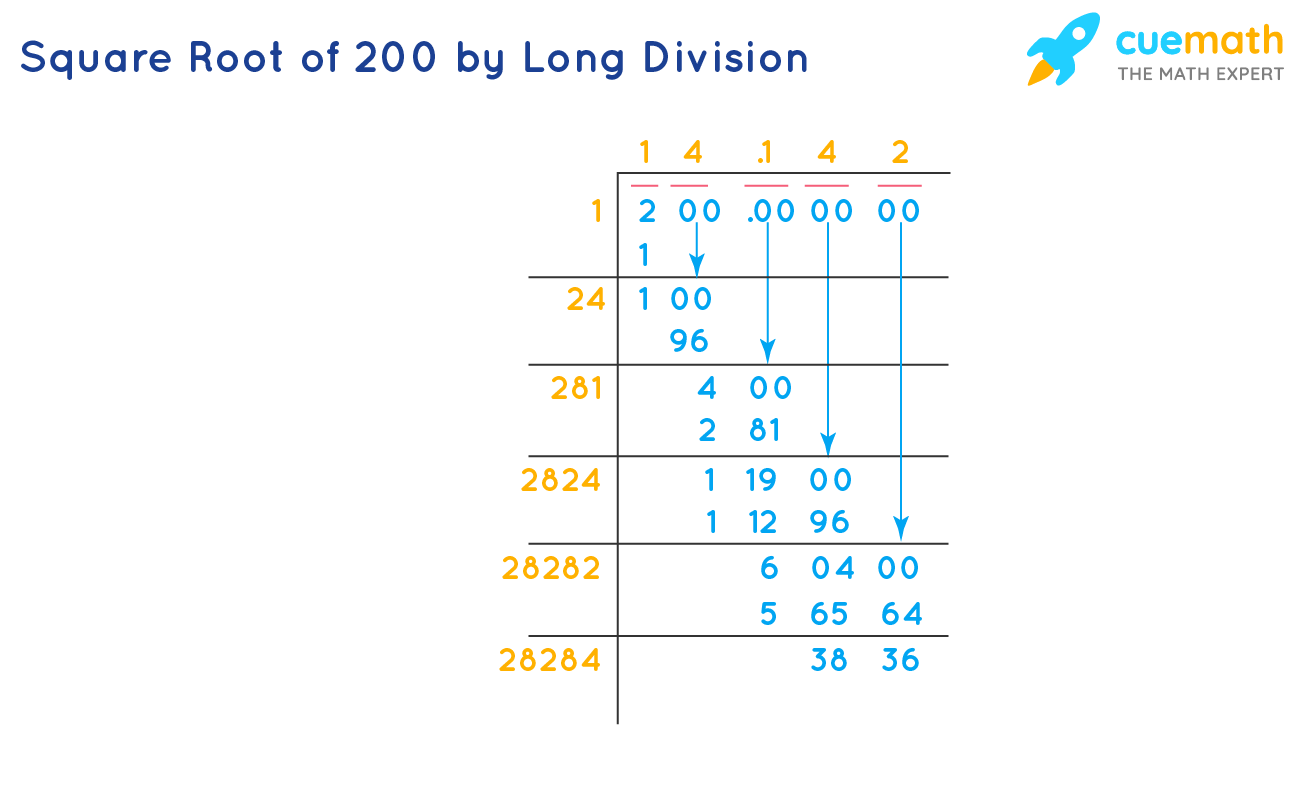 Square Root of 200 by Long Division