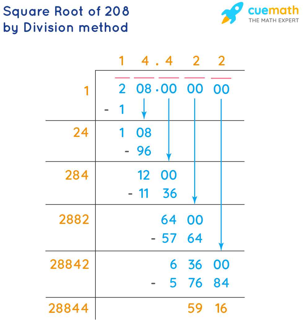 Square root of 208 by division method