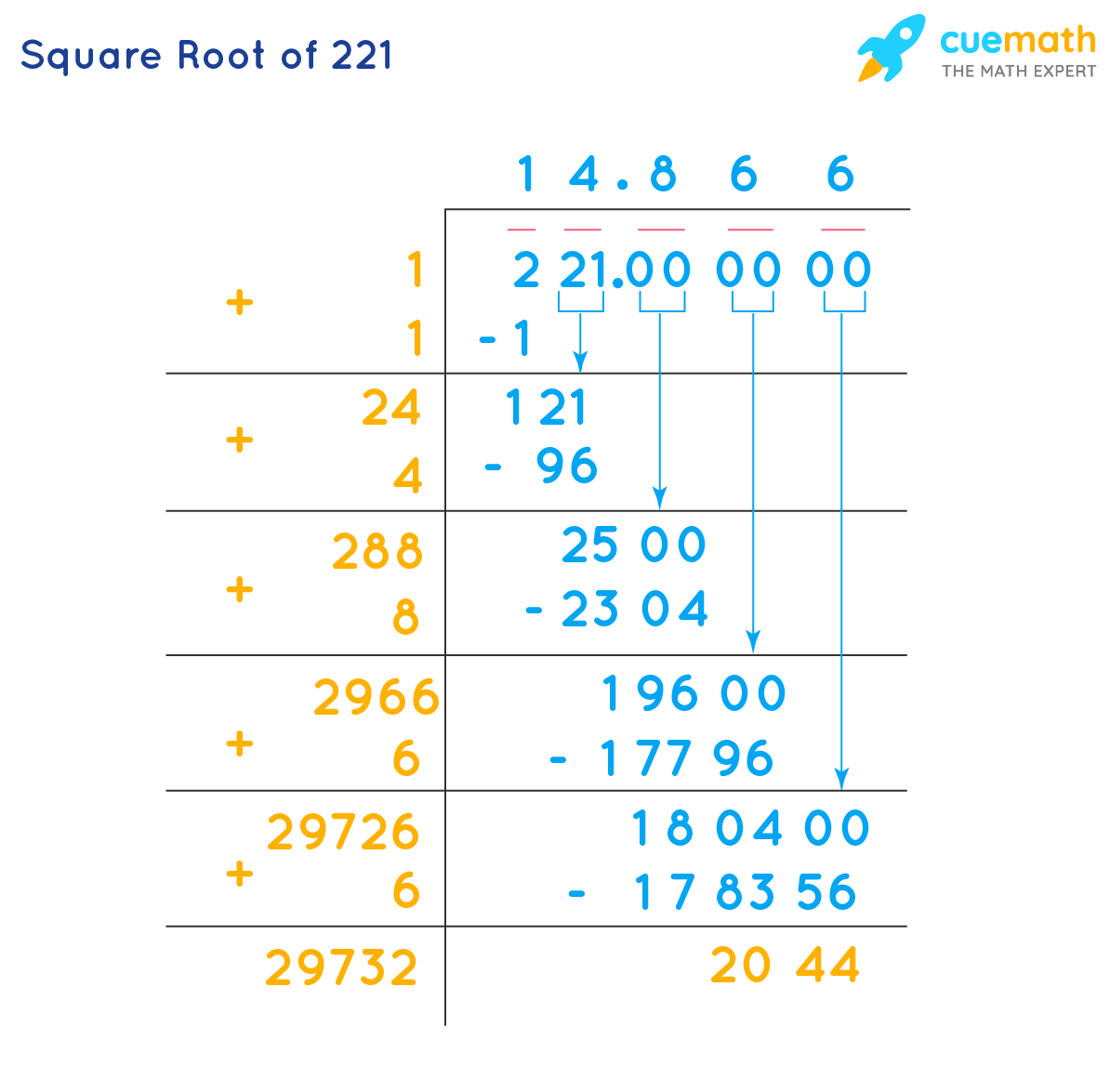 Square root of 221