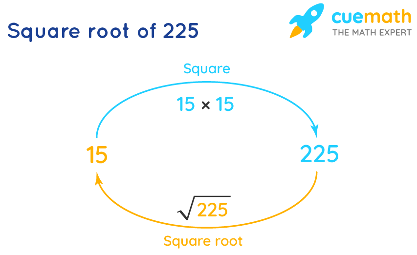 square root of 225
