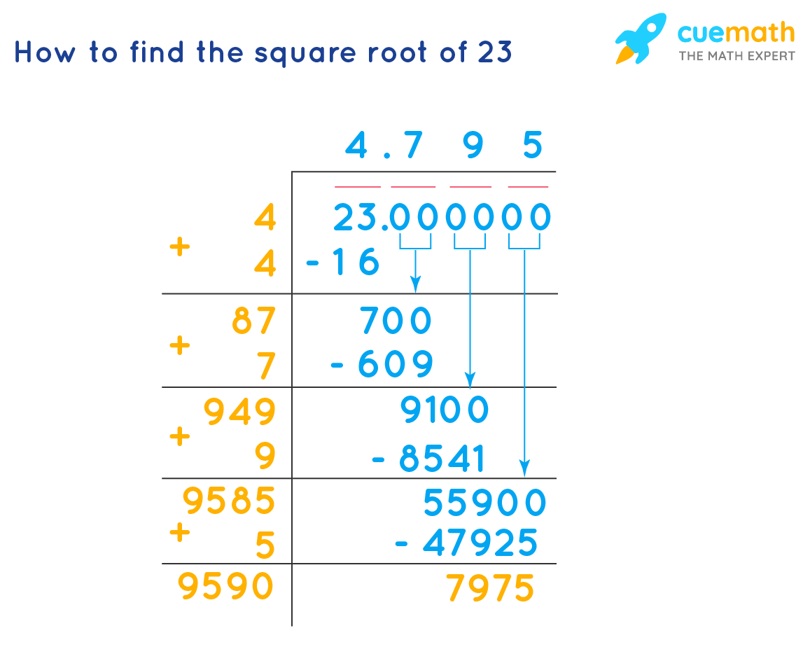 Square root of 23