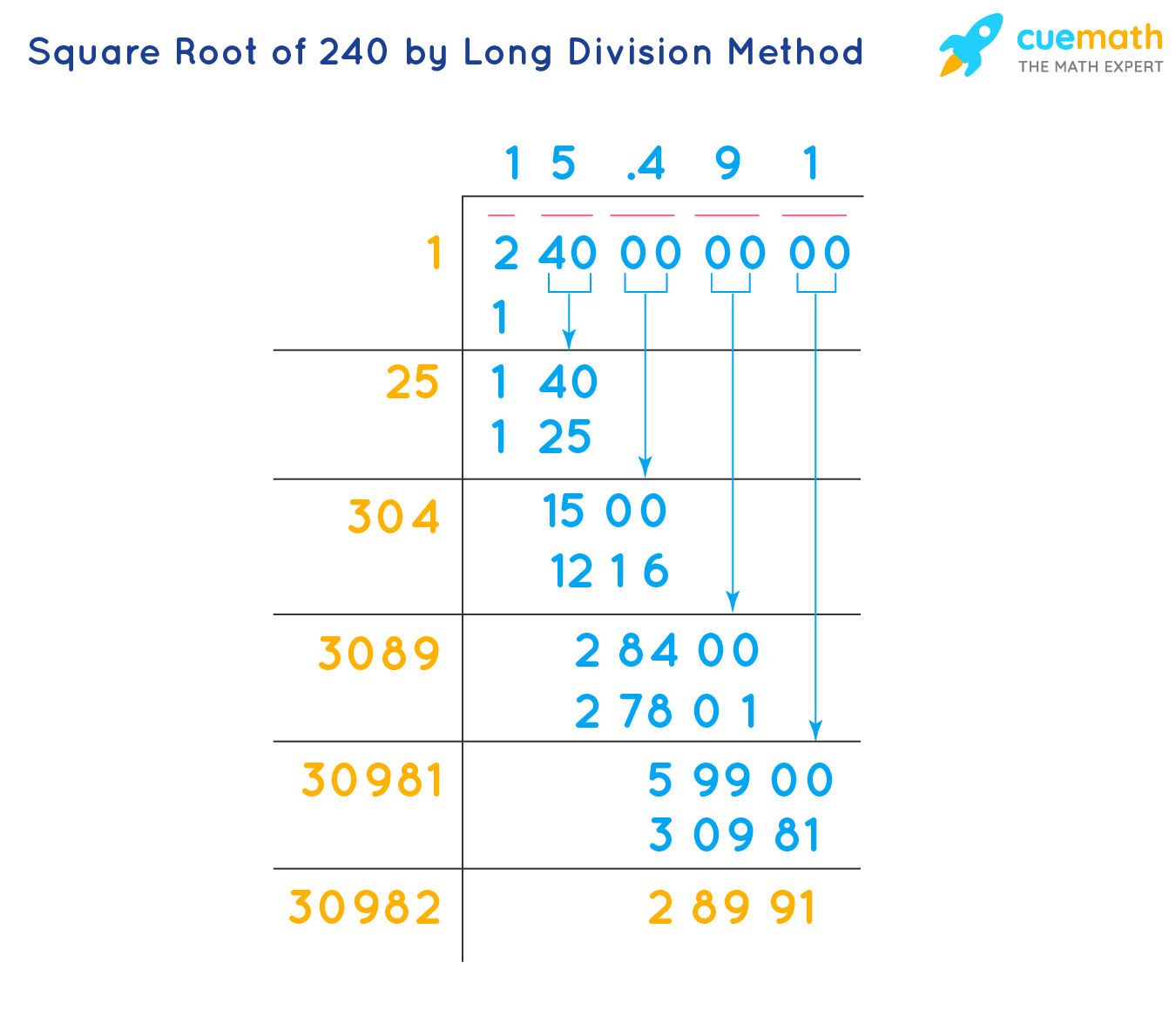 Square Root of 240 by Long Division Method