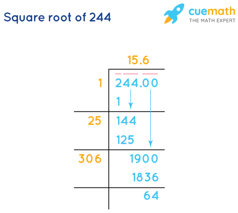 Square root of 244