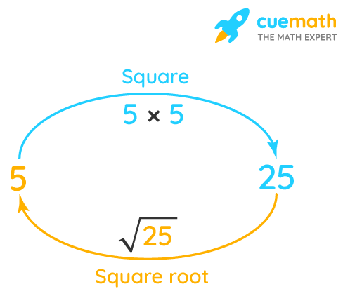 square root of 25