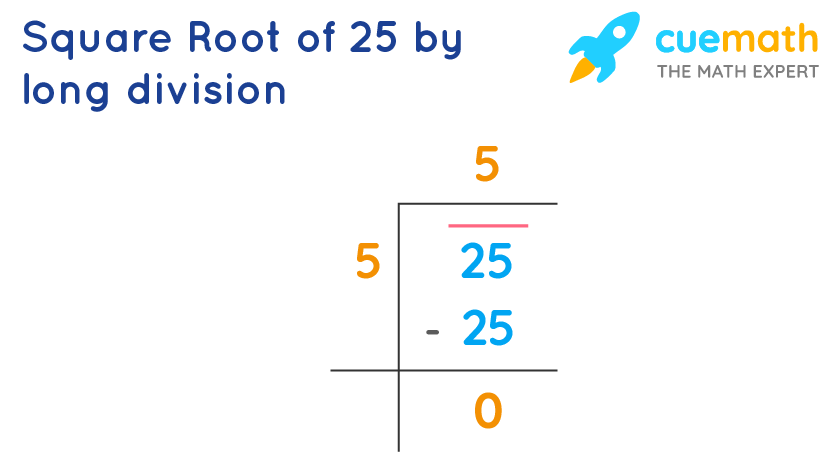 square root of 5 by long division