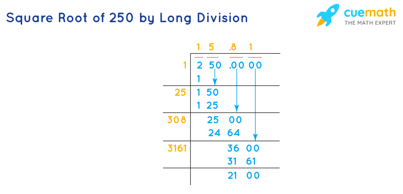 Square Root of 250 by Long Division