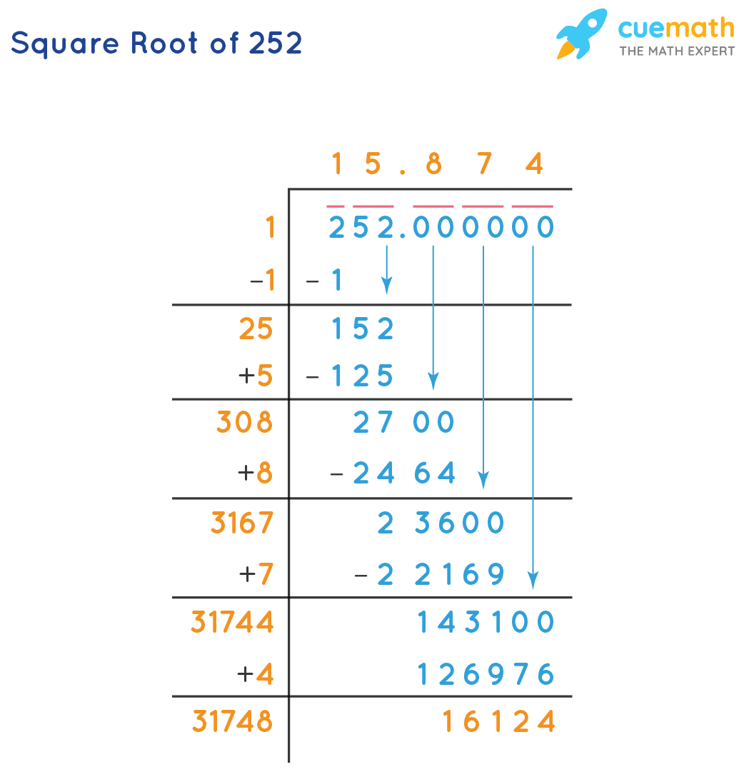 Square root of 252