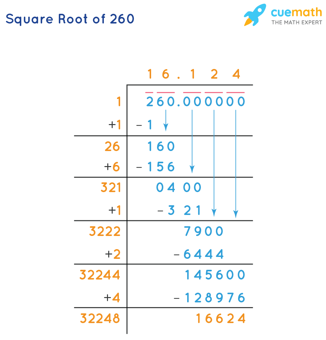 Square Root of 260