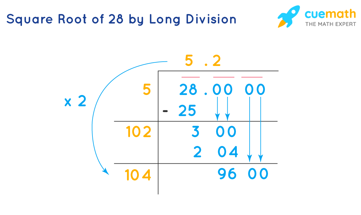 Square Root of 28 by Long Division
