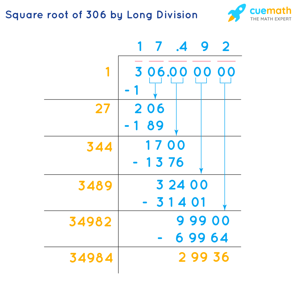 square root of 306 by long division