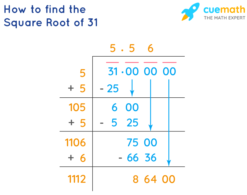 Square Root of 31 by long division method