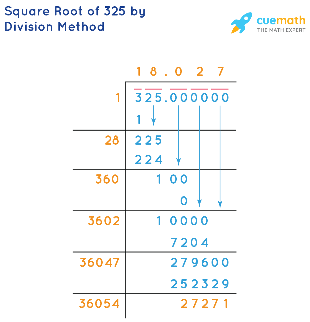 Square root of 325 by division method