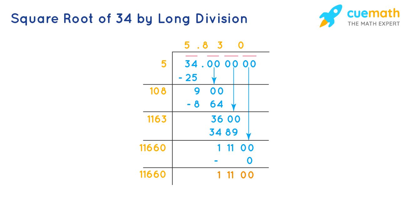 Square Root of 34 by Long Division