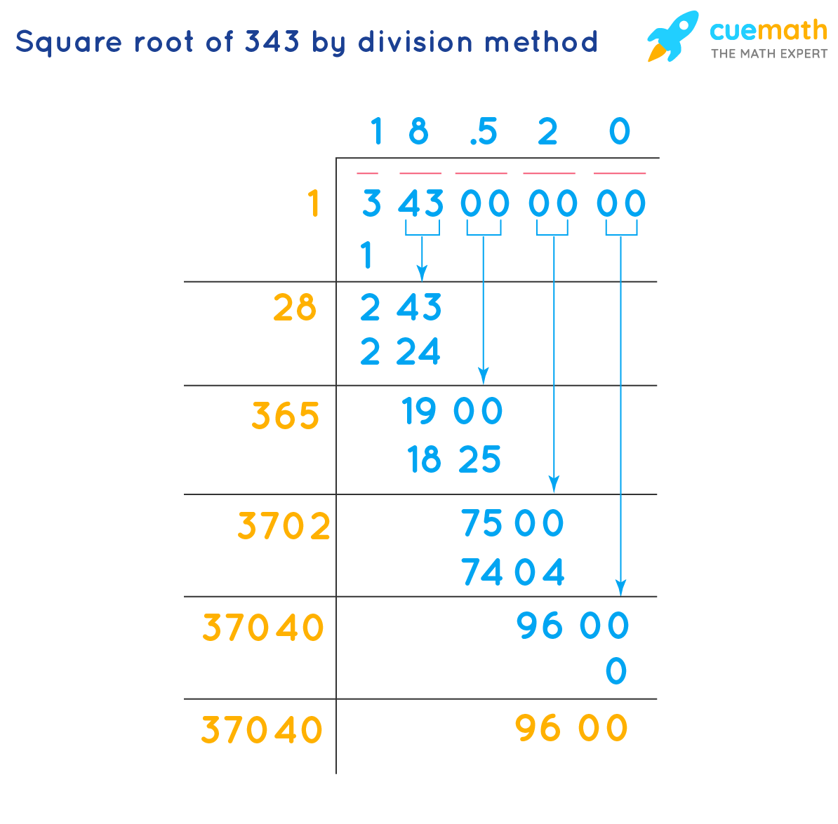 square root of 343 by division method