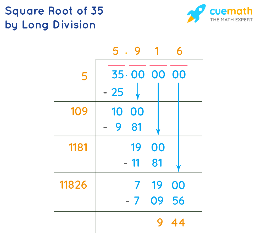Square Root of 35 by Long Division