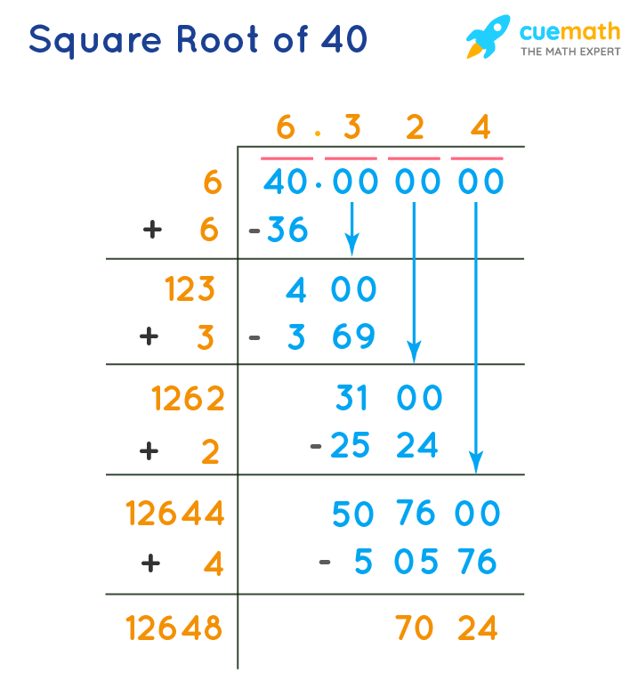 Square root of 40