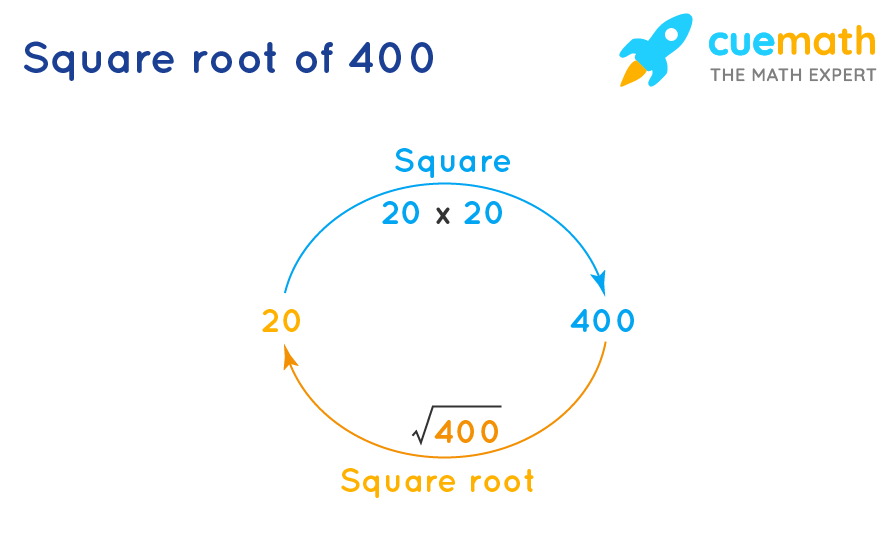 Square root of 400 is inverse of squaring 20