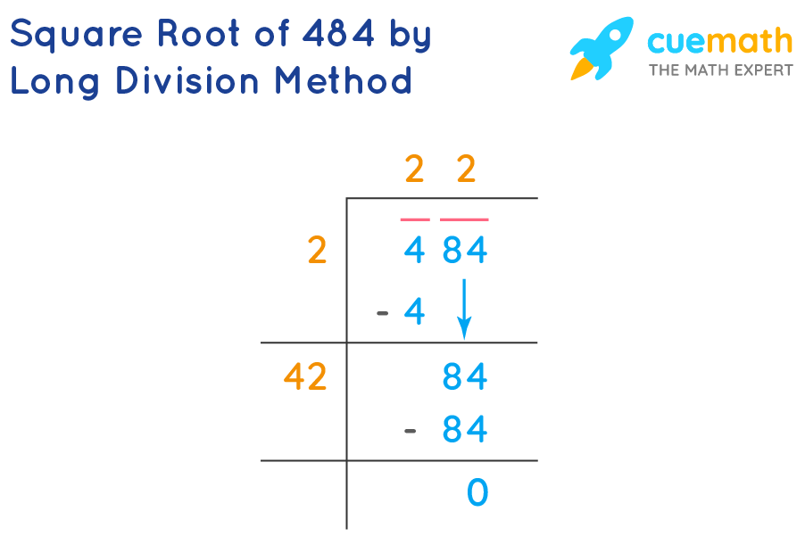 Square Root of 484 by Long Division Method