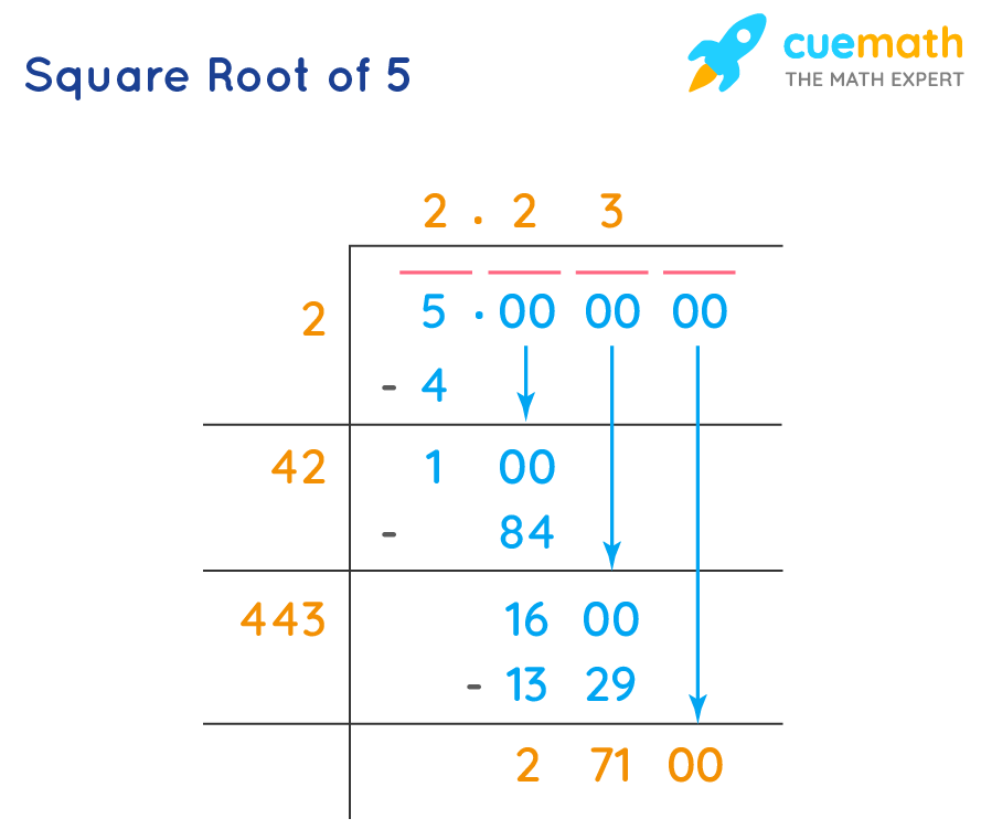 square root of 5 using long division method stepwise
