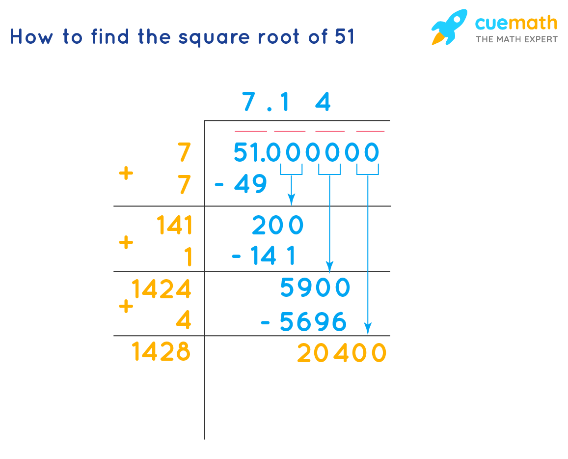 Square Root of 51