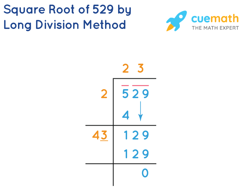 Square Root of 529 by Long Division Method