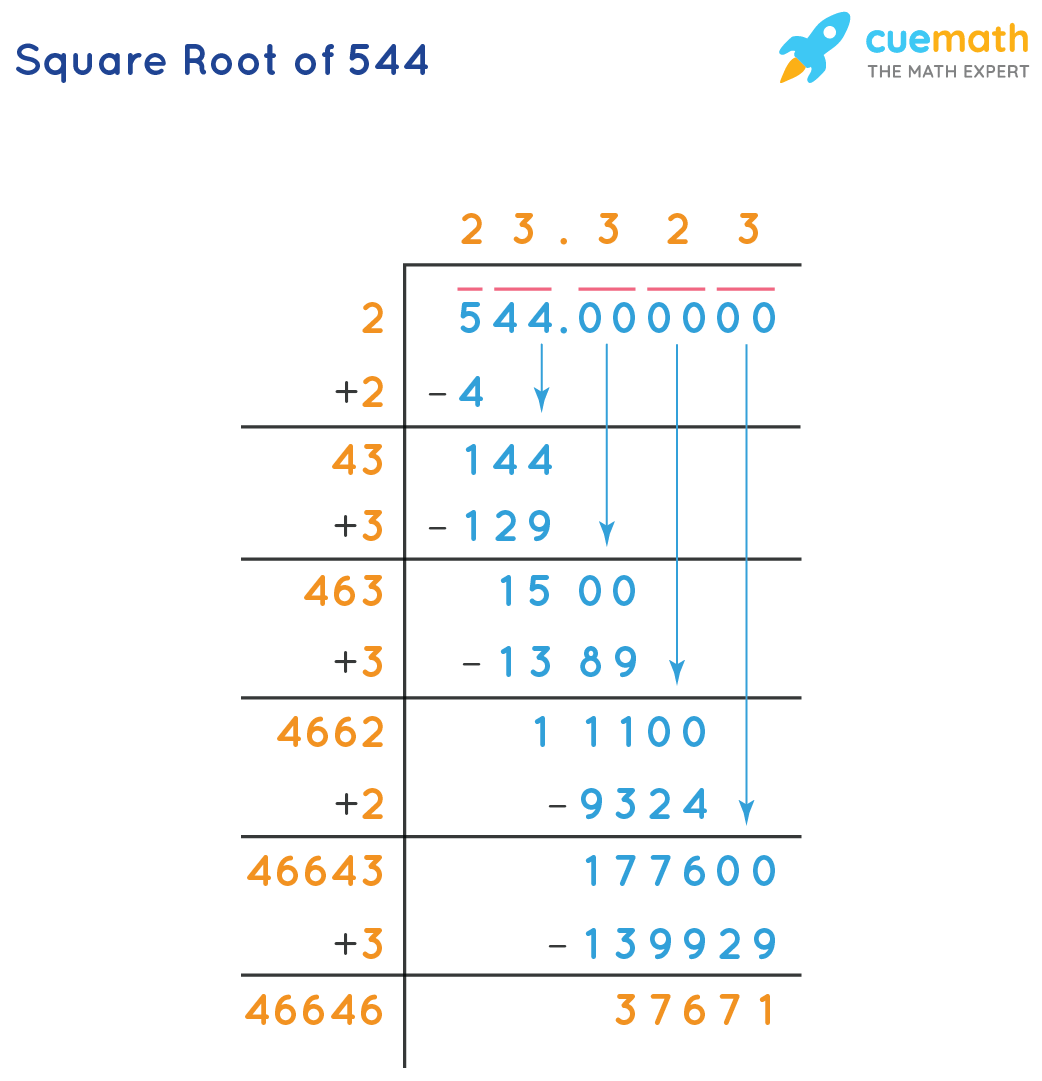 Square root of 544