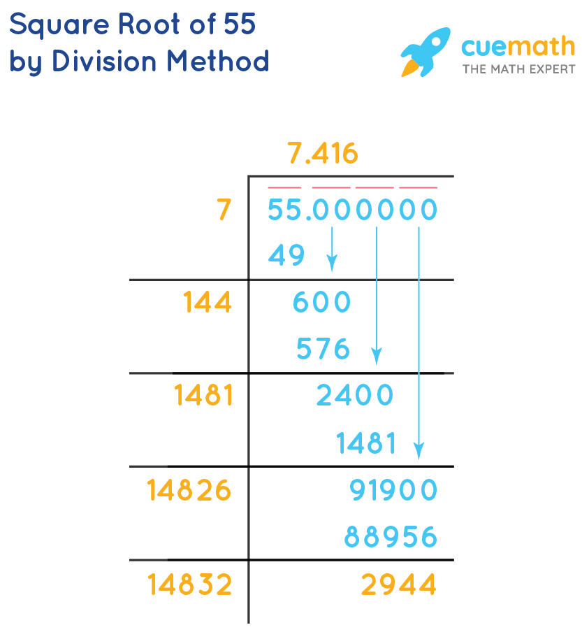 Square root of 55 by division method
