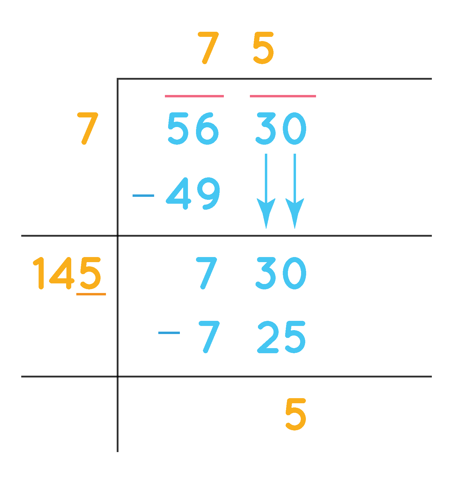 square root of 5630 by division method