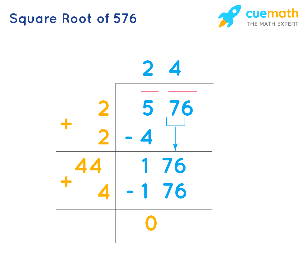 Square Root of 576