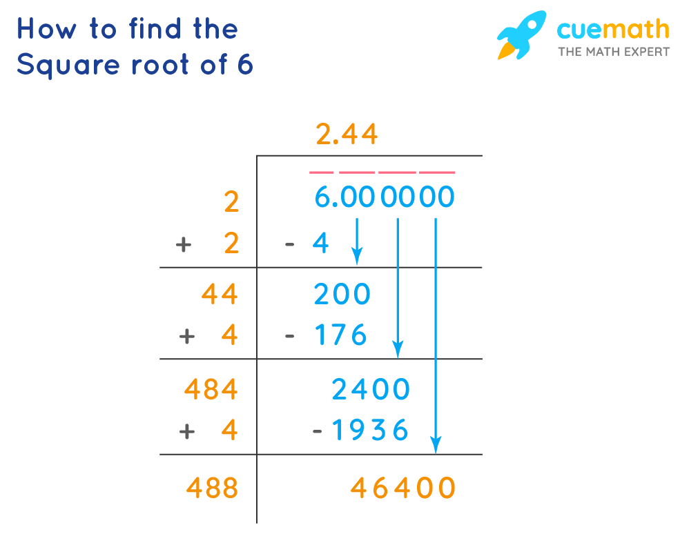 Square root of 6 using long division method