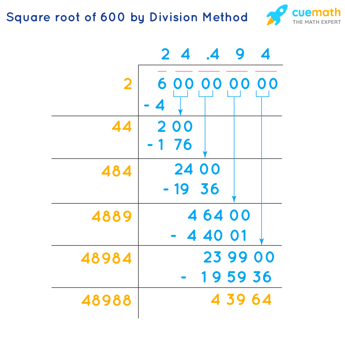 square root of 600 by division method
