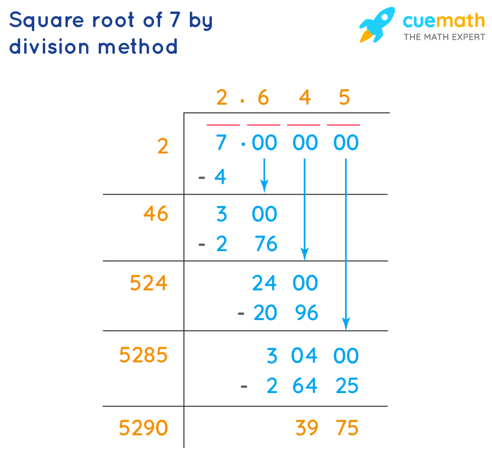 square root of 7 by division method
