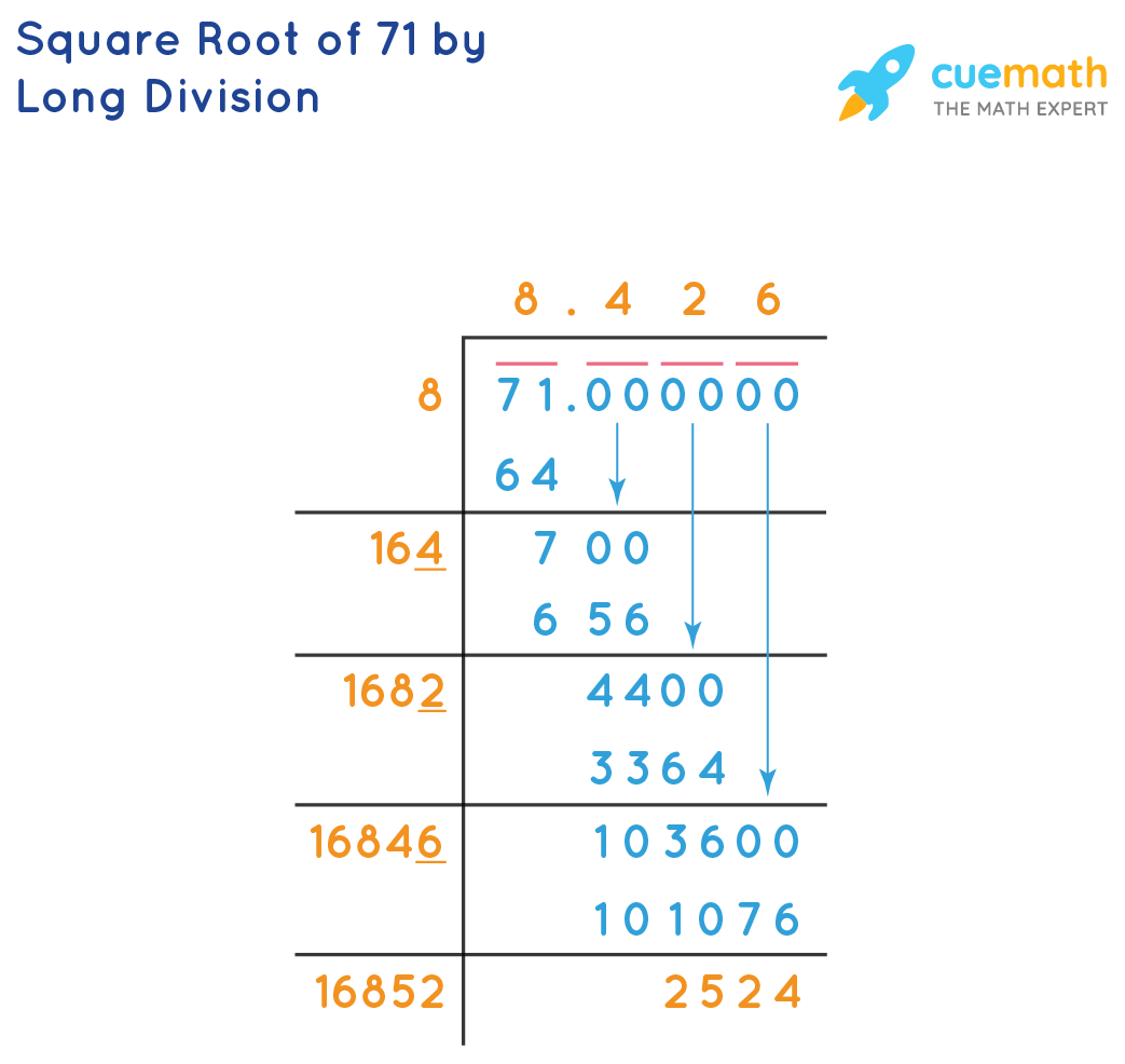 Square Root of 71 by Long Division
