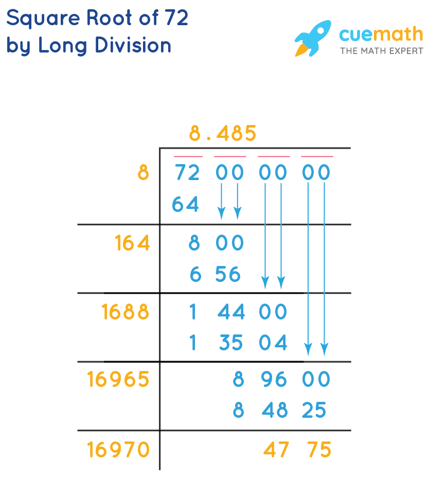 Square Root of 72 by Long Division