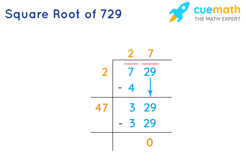 Square Root of 729