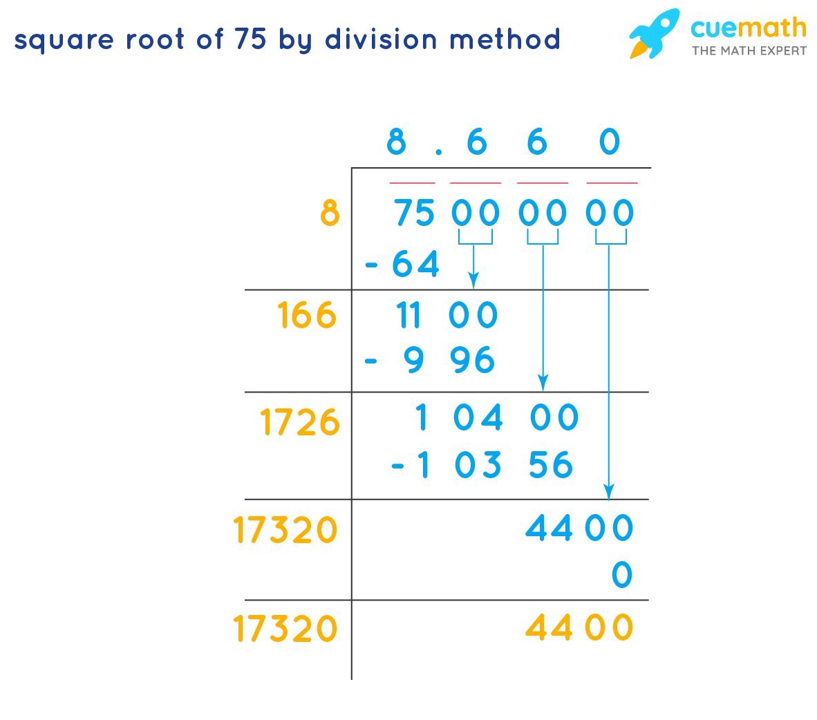 Square root of 75 by division method