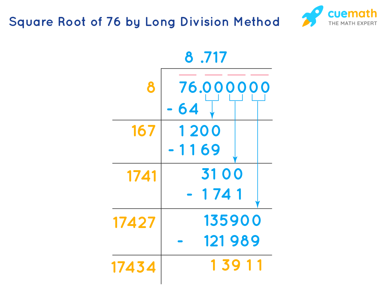 Square Root of 76 by Long Division Method