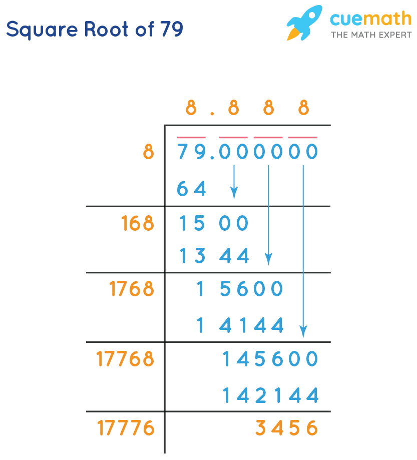 Square root of 77