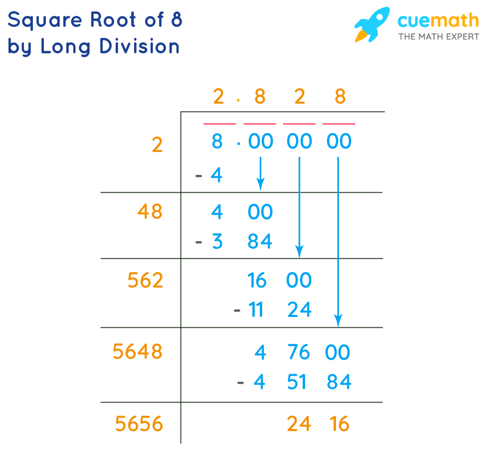 Square Root of 8 By Long Division
