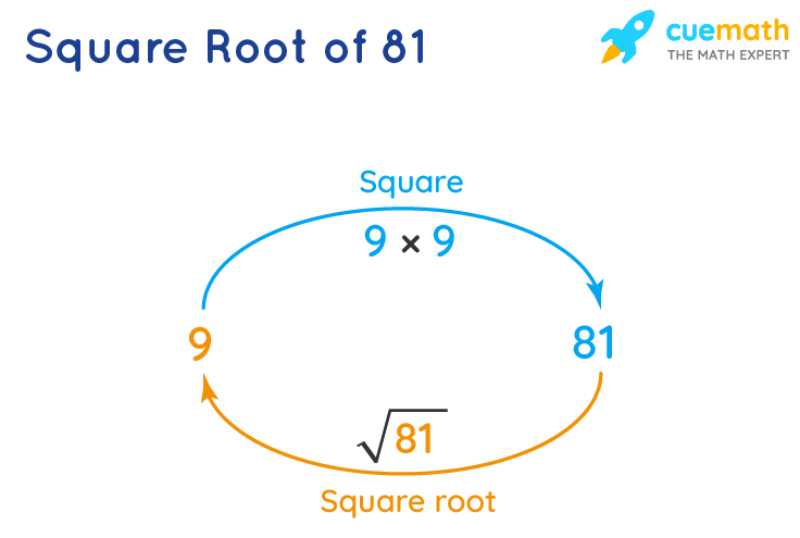 square root of 81
