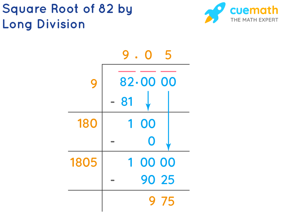 Square Root of 82 by Long Division