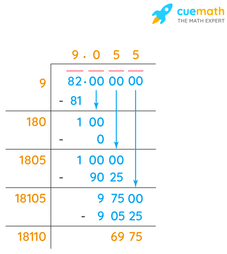 Square Root of 82 by Long Division up to 3 decimal places
