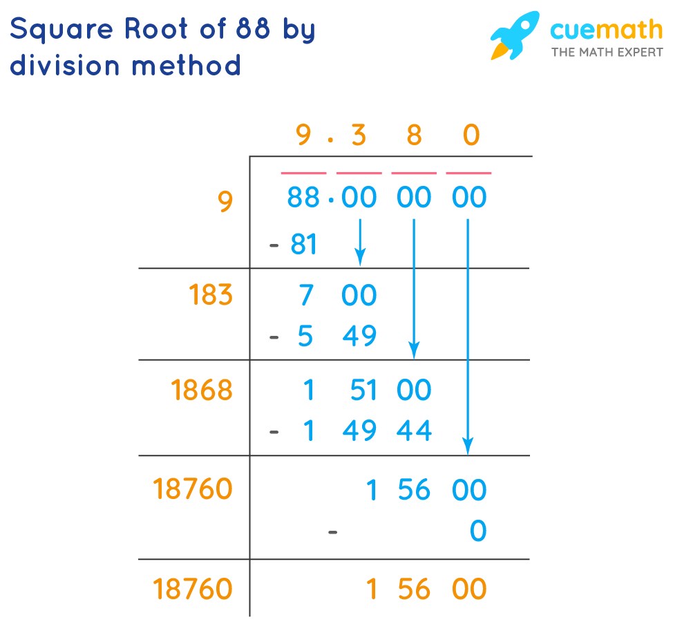square root of 88 by division method