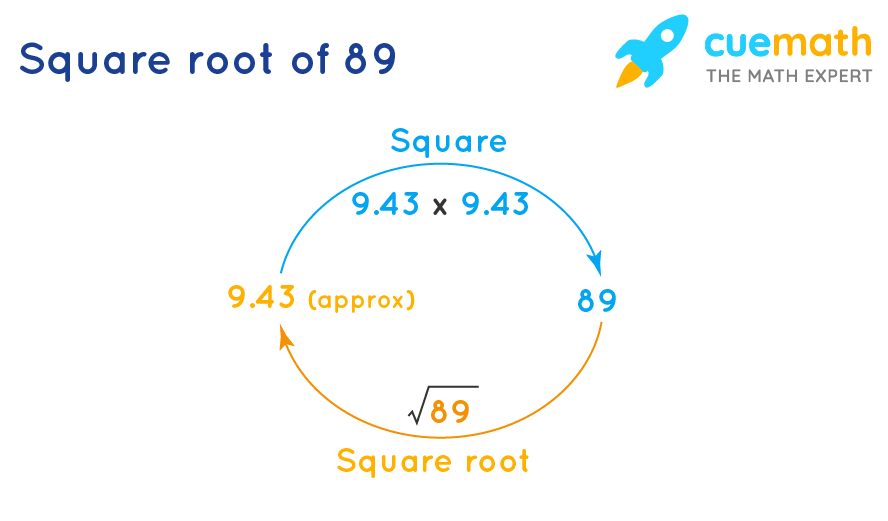 square root of 89