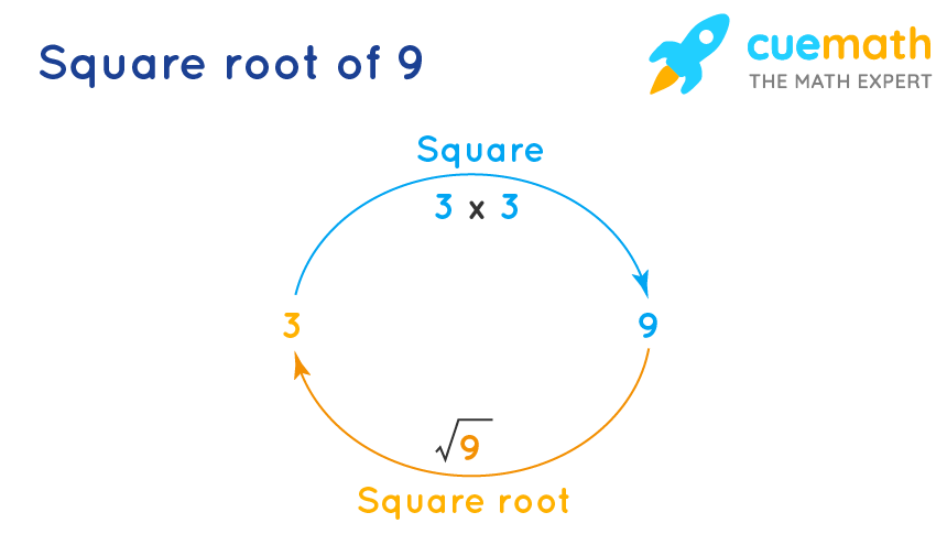 square root of 9