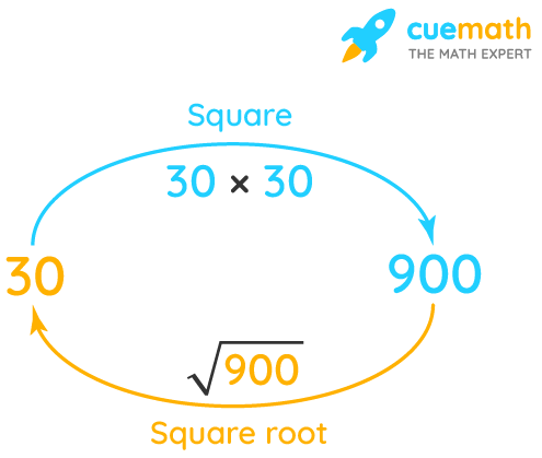 Square root of 900