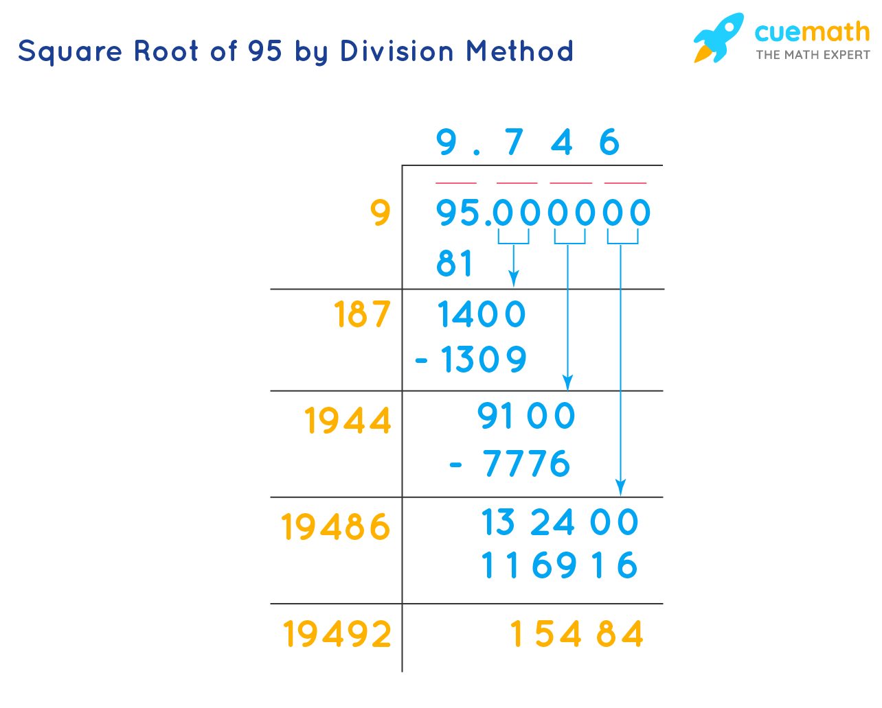 square root of 95 by division method